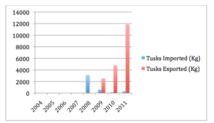 Chart 4.1: Trophy hunted raw tusks exported and imported from Zimbabwe as registered per kilogram.